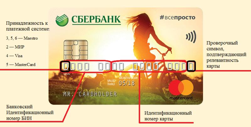 So verstehen Sie die Nummer der Bankkarte