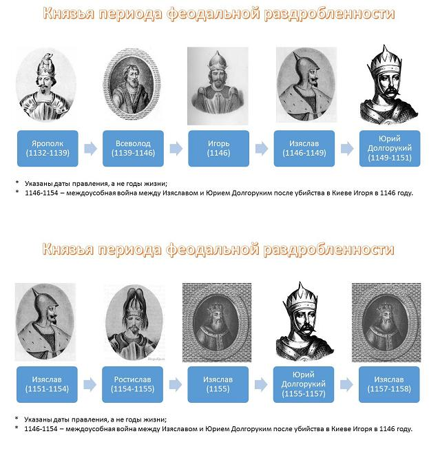 было правители руси в картинках адамово яблоко