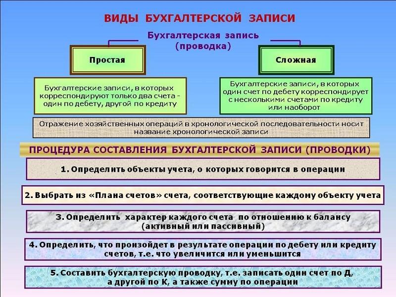 проводки дебет 20 кредит микрозаймы города саратова