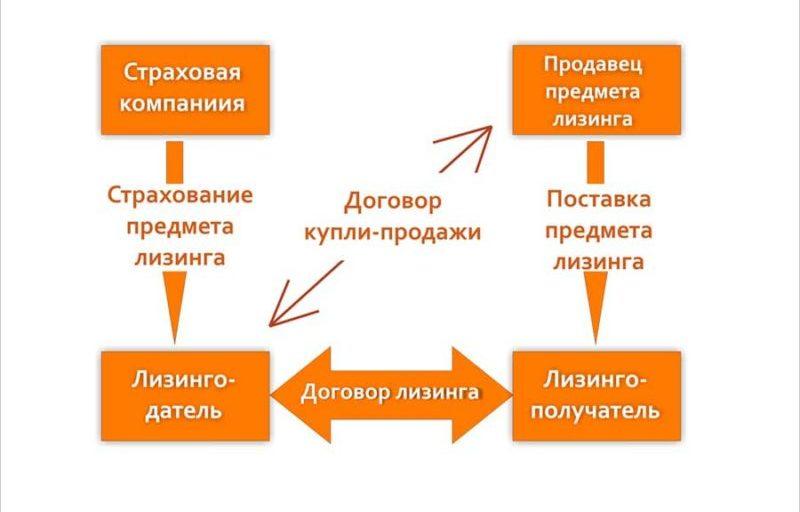 Изображение - Чем отличается лизинг от кредита chem-lizing-otlichaetsya-ot-kredita.4-e1507491440688