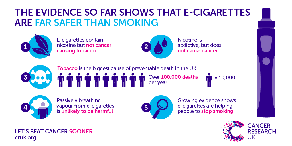 ecigs don't cause cancer