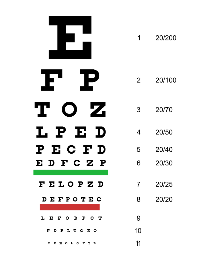 Test for nearsightedness and farsightedness