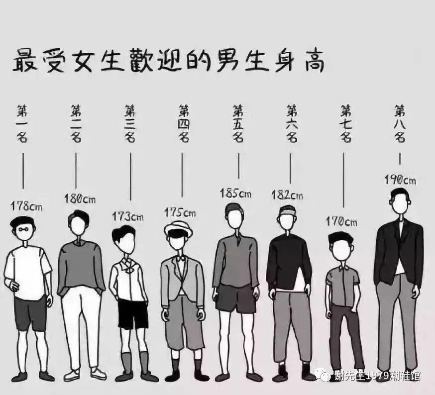 網友票選「最受異性歡迎的身高排行」沒想到180、190的男生都輸給了這個身高啊!