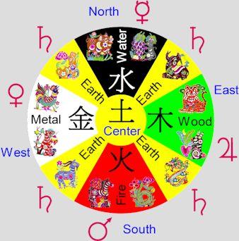 chinese zodiac horoscope