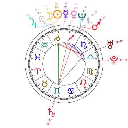 Harmony Korine natal chart - astrotheme