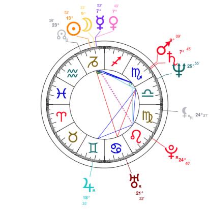 Tina Knowles natal chart - astrotheme