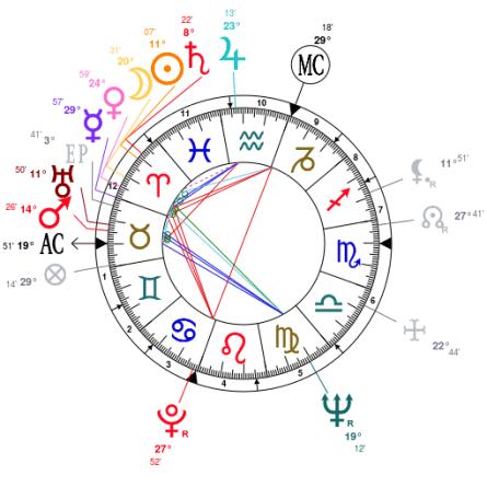 Ali MacGraw Natal Chart