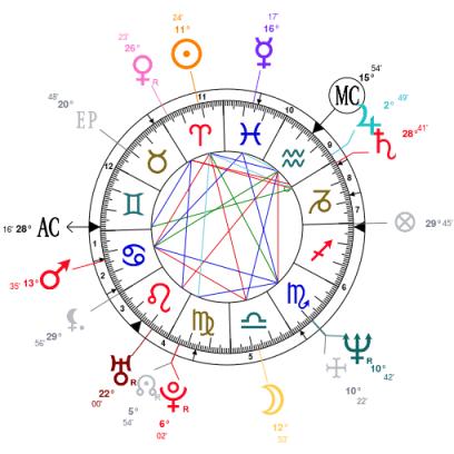 Susan Boyle Natal Chart