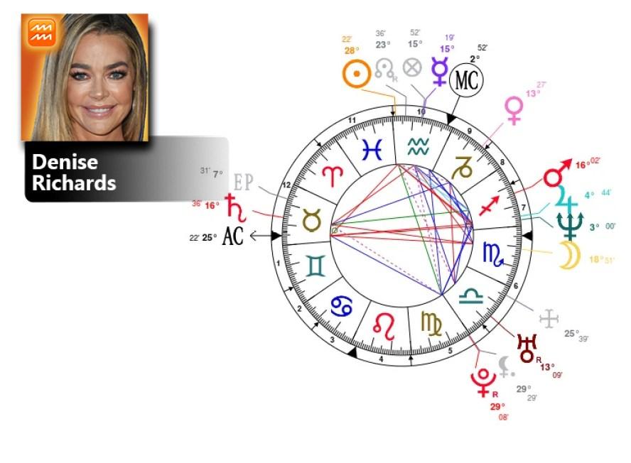 denise richards birth chart