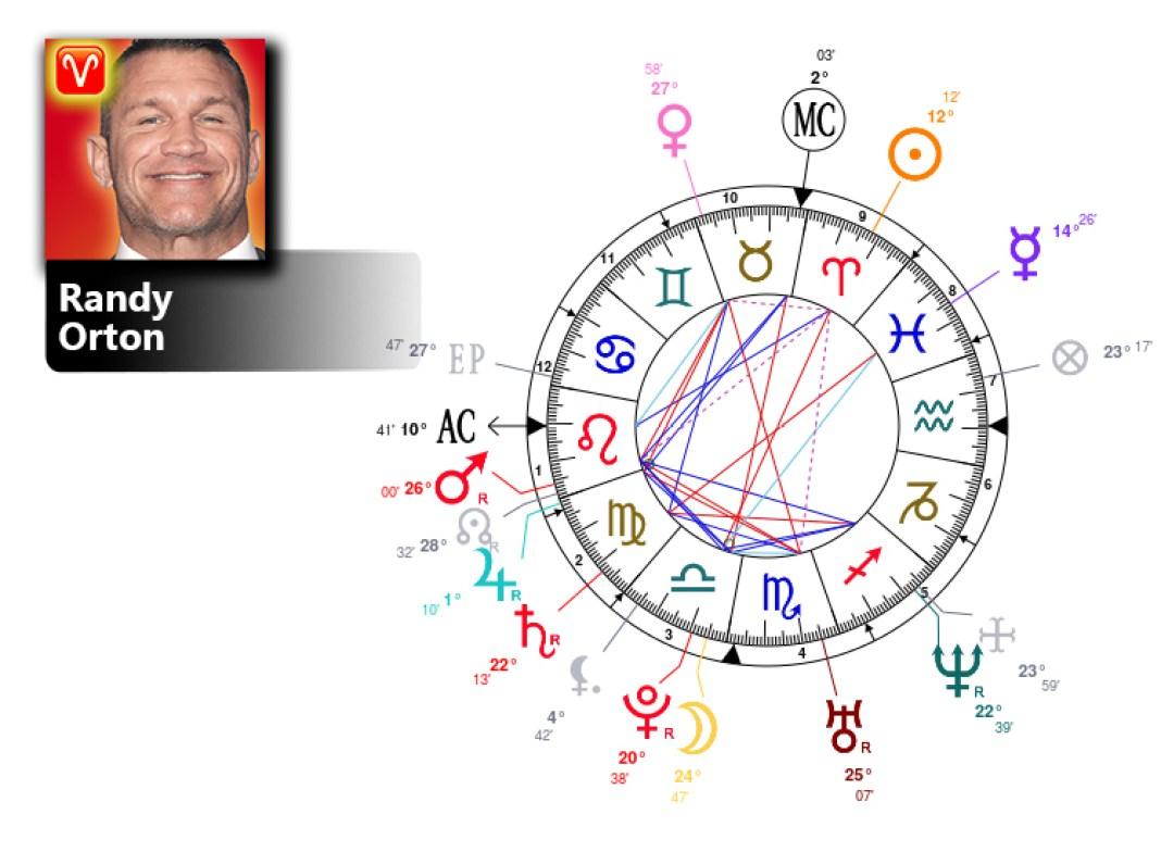 randy orton birth chart