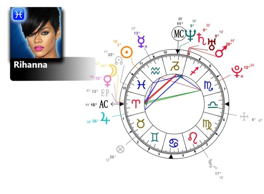 rihanna birth chart