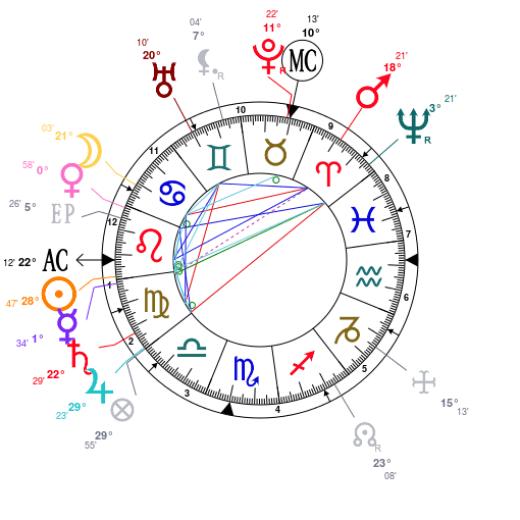 Claude Debussy natal chart