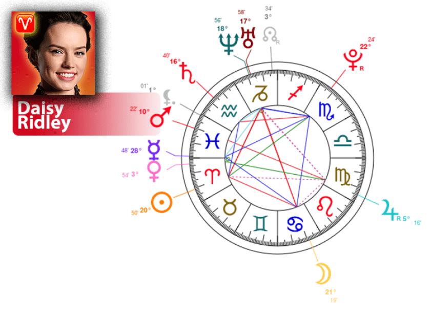Daisy Ridley birth chart