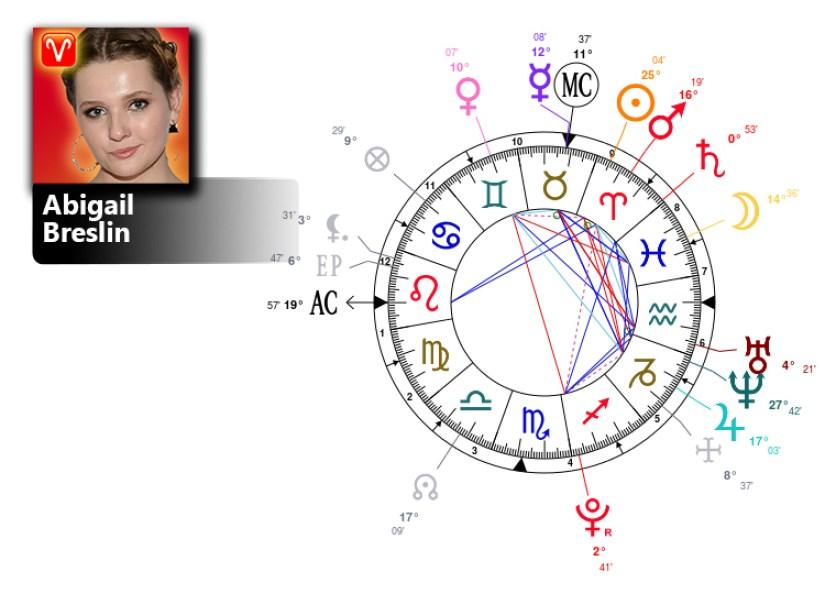 abigail breslin birth chart