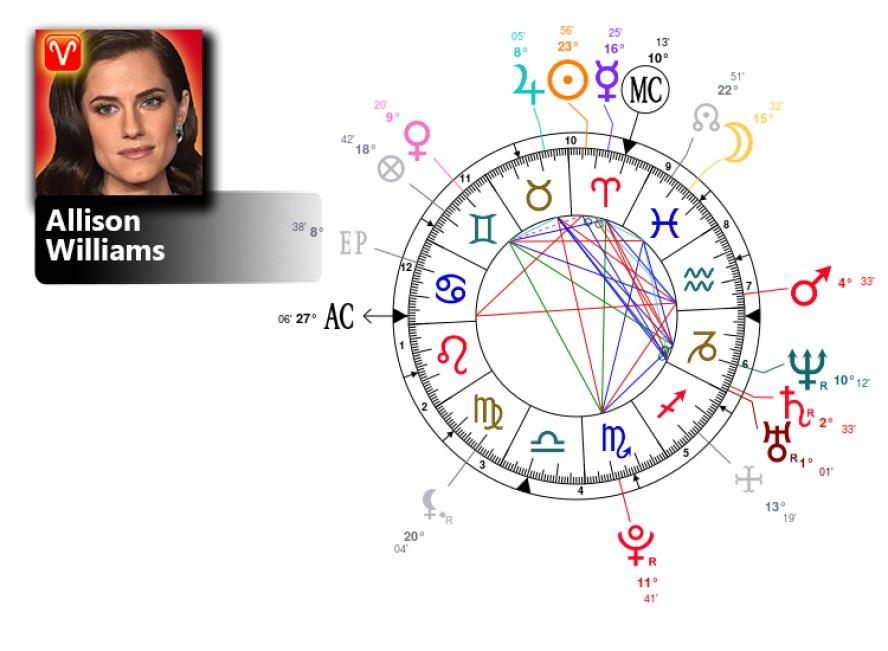 allison williams birth chart