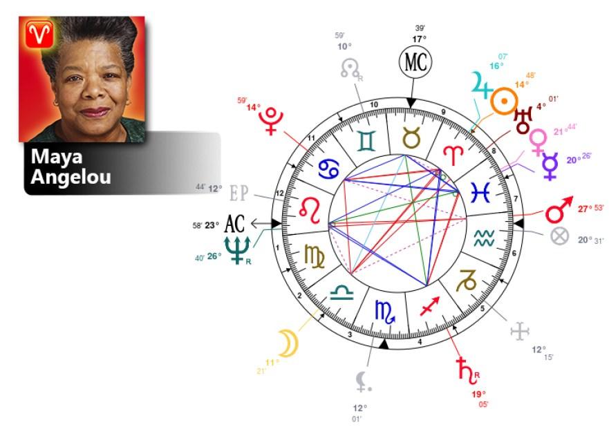 maya angelou birth chart