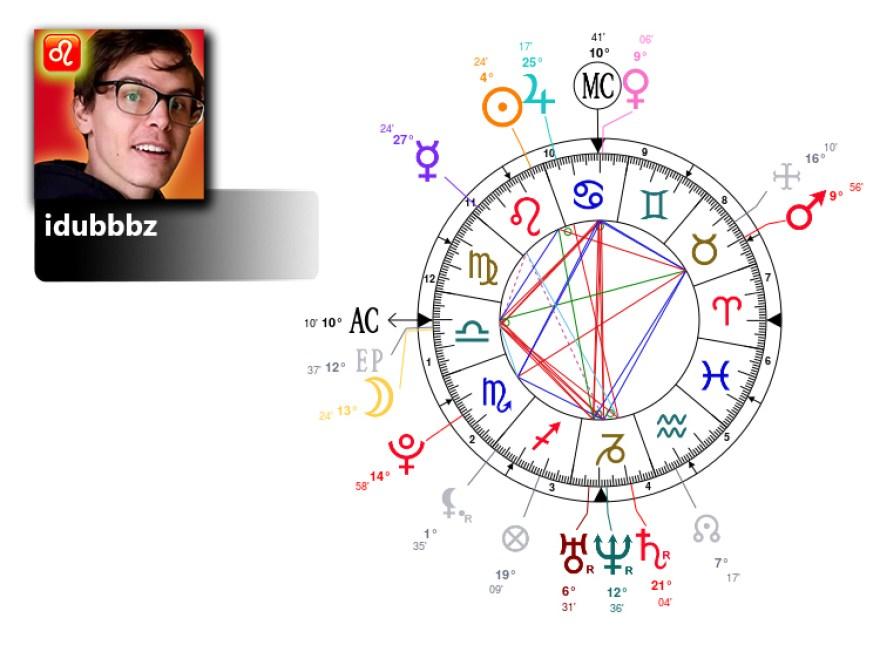 idubbbz birth chart