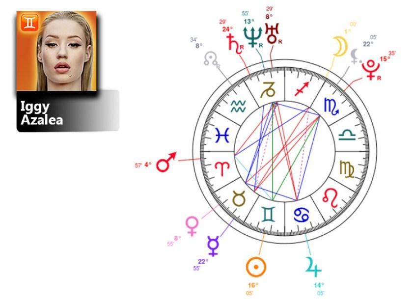 iggy azalea birth chart