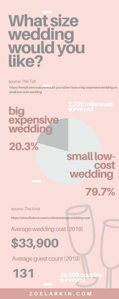 Infographic showing the trend towards smaller wedding with data from The Knot and The Tylt, the number of wedding guests has been decreasing steadily (figures from 2019)