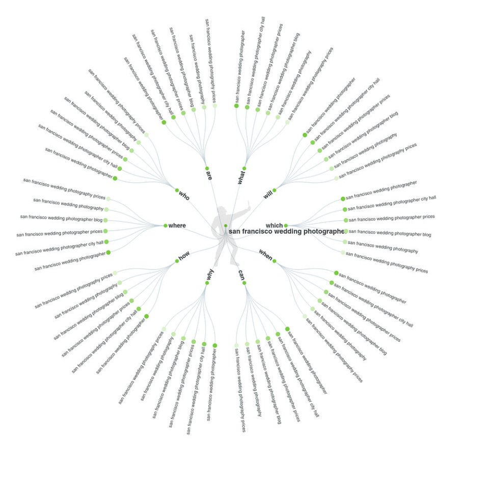 data visualization mindmap from answerthepublic.com - free keyword research tools for local business owners