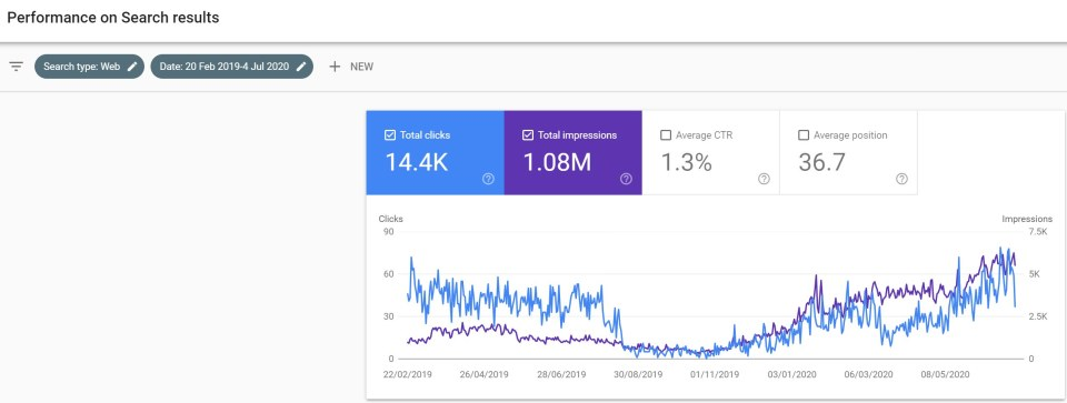 Google Search Console for an established wedding photography business showing just over one million search impressions and 15,000 clicks