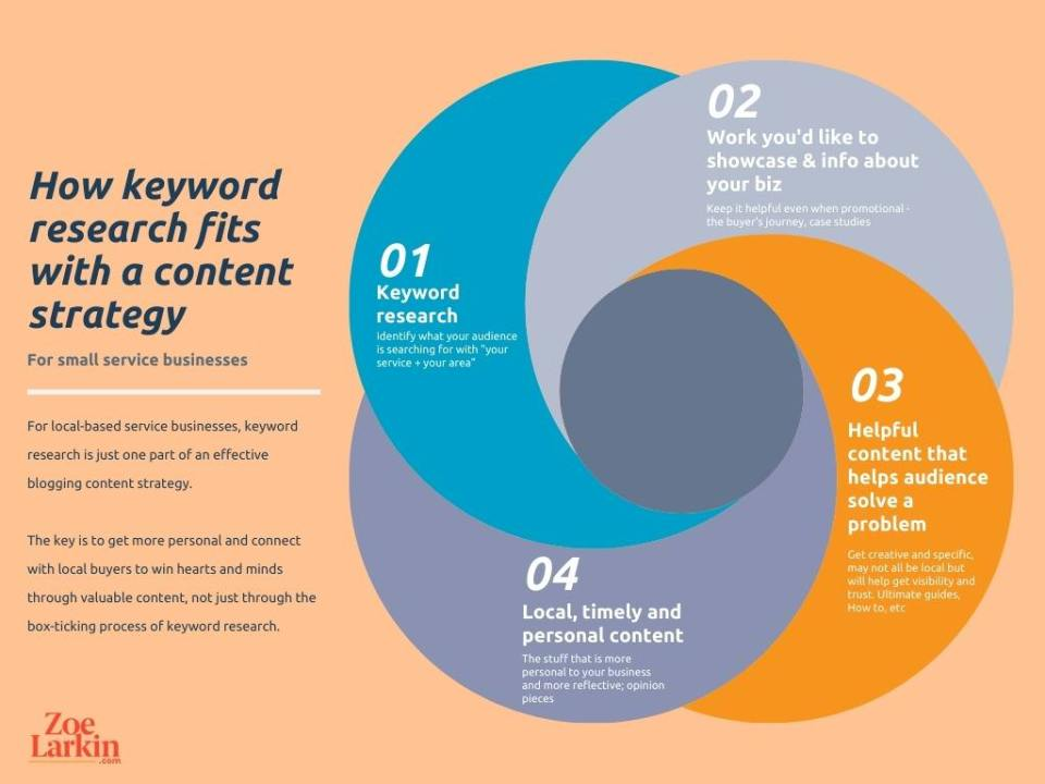 keyword tools for small businesses - how keyword research fits within a content strategy - infographic by Zoe Larkin Photography