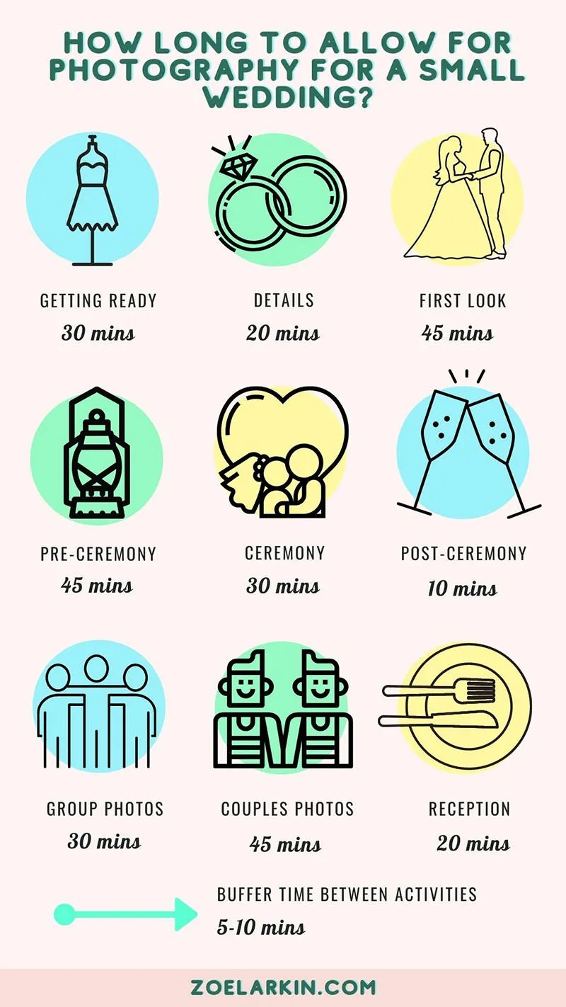 Infographic about how long to allow for wedding photography for each part of the wedding day for small, intimate weddings by Zoe Larkin Photography