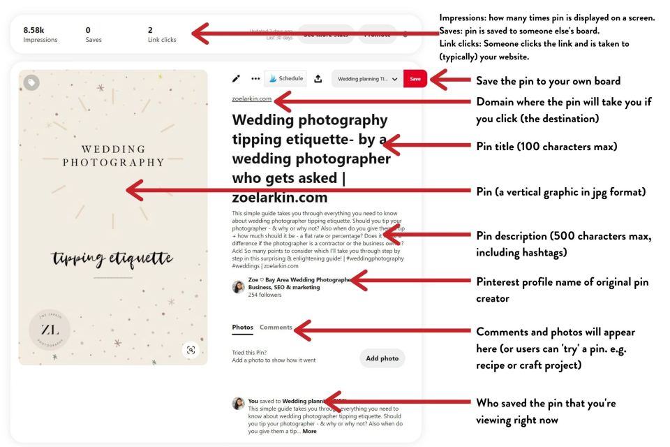 What is a pin on pinterest - the anatomy of a pin by zoe larkin