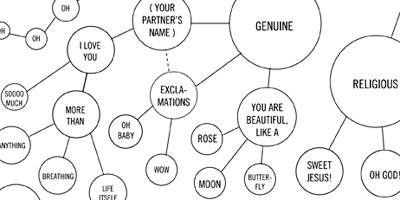 Click to enlarge the Map of Things to say during sex