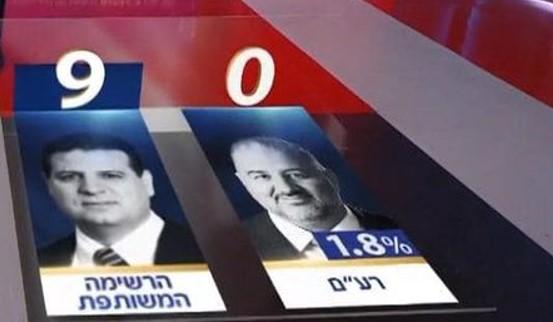 """סקר ערוץ 12: מפלגת רע""""מ של התנועה האסלאמית לא עוברת את אחוז החסימה"""