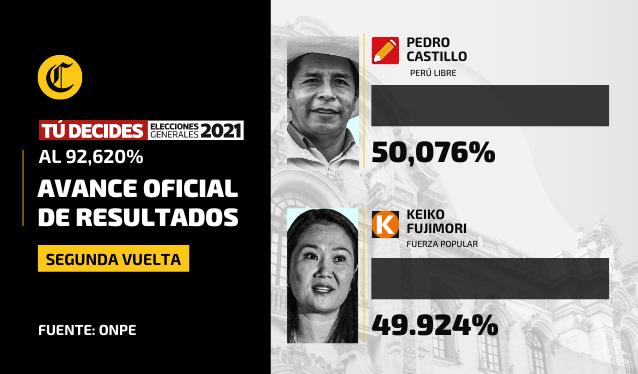 נמשך המרוץ הצמוד בבחירות לנשיאות פרו: מועמד השמאל קסטיליו בטוח בניצחונו
