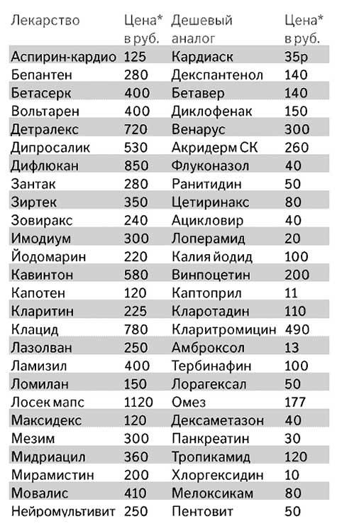 Дешевые лекарства изо российской газеты
