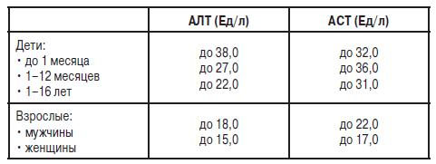 Норма АЛТ и АСТ у абсолютно здорового человека