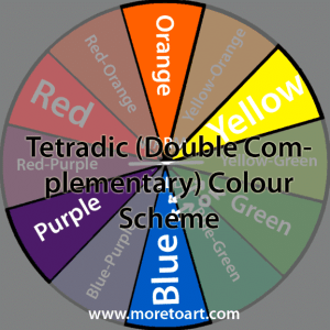 Tetradic Double Complimentary Colour Wheel Scheme