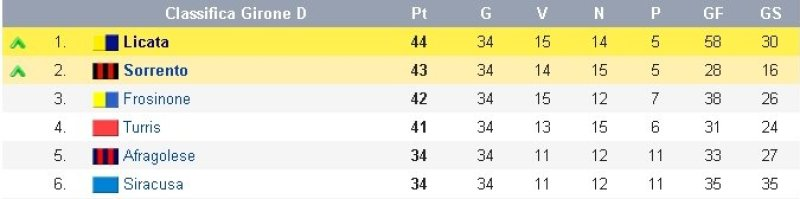 Serie C2 1984-1985, Girone D.Nelle ultime due colonne c'è già il destino di Zeman