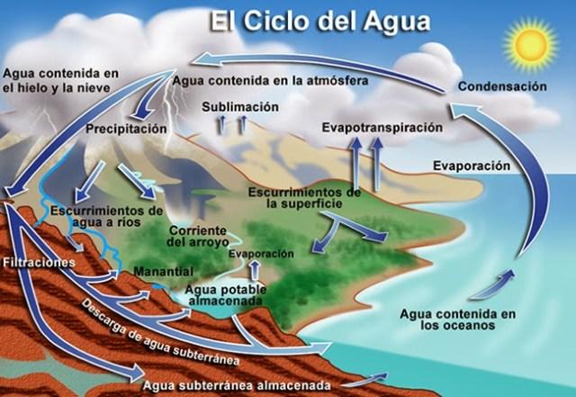Ciclo Hidrológico El Ciclo Natural Del Agua Zona Educativa
