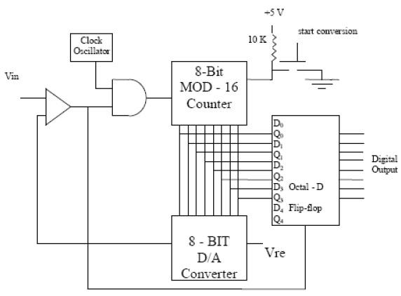 analog ke digital converter: merubah analog menjadi digital