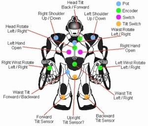 Internal Sensors,sensor internal