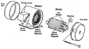 Motor Ac Handphone Dan Elektronika