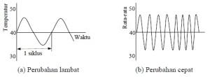 Tanggapan Waktu Sensor (Respon Time)