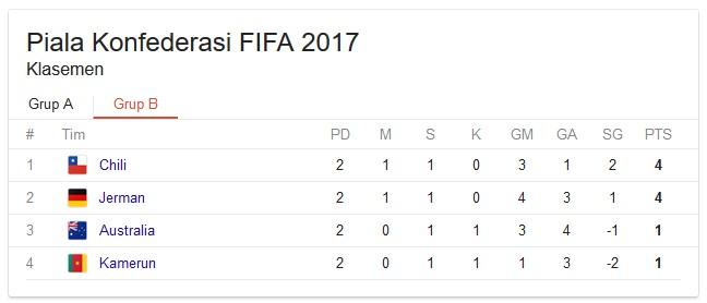Klasemen Piala Konfederasi FIFA 2017