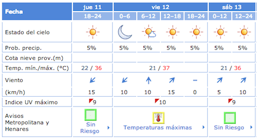 Temperaturas previstas para el 12 de julio de 2013 - AEMET