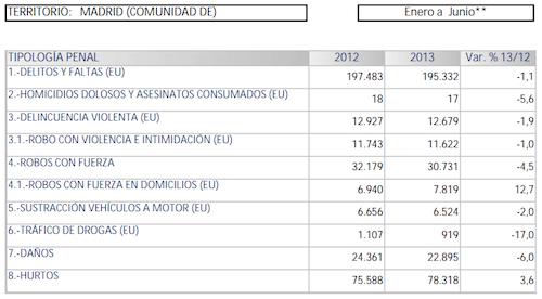 criminalidad-madrid-junio-2013