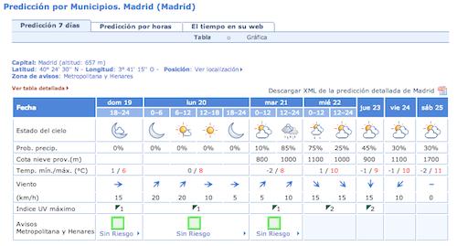 tiempo-madrid-lunes-20-enero-2014
