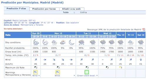 tiempo-10-febrero-2014-madrid