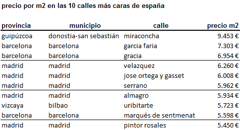 calles_mas_caras