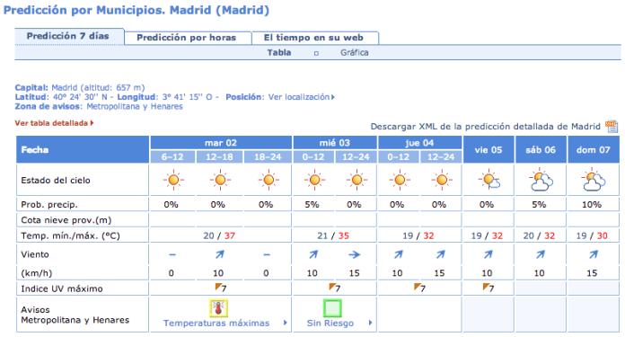 alerta-temperaturas-2-septiembre-2014