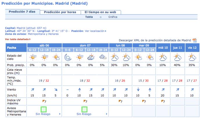 temperaturas-madrid-septiembre-2014-2