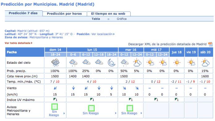 temperaturas-15-diciembre-2014