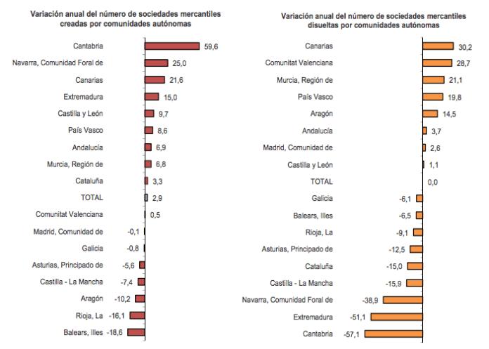 variacion-anual-empresas-octubre-2014